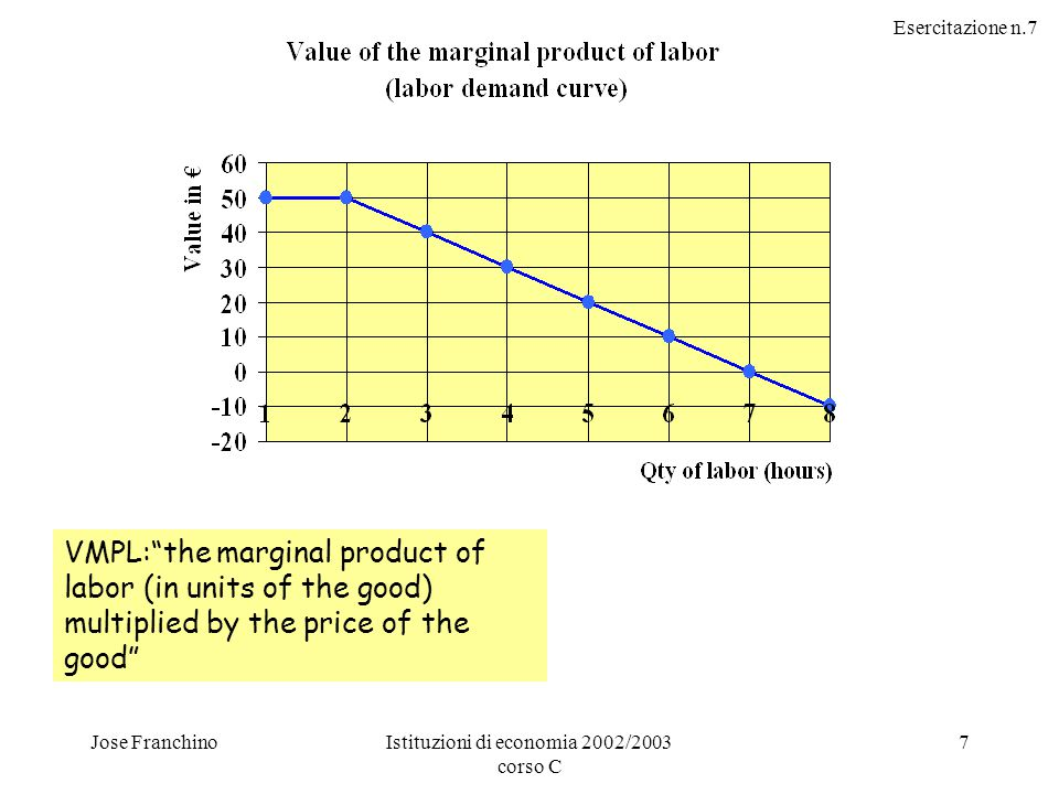 Esercitazione n.7 Jose FranchinoIstituzioni di economia 2002/2003 corso C 7 VMPL: the marginal product of labor (in units of the good) multiplied by the price of the good