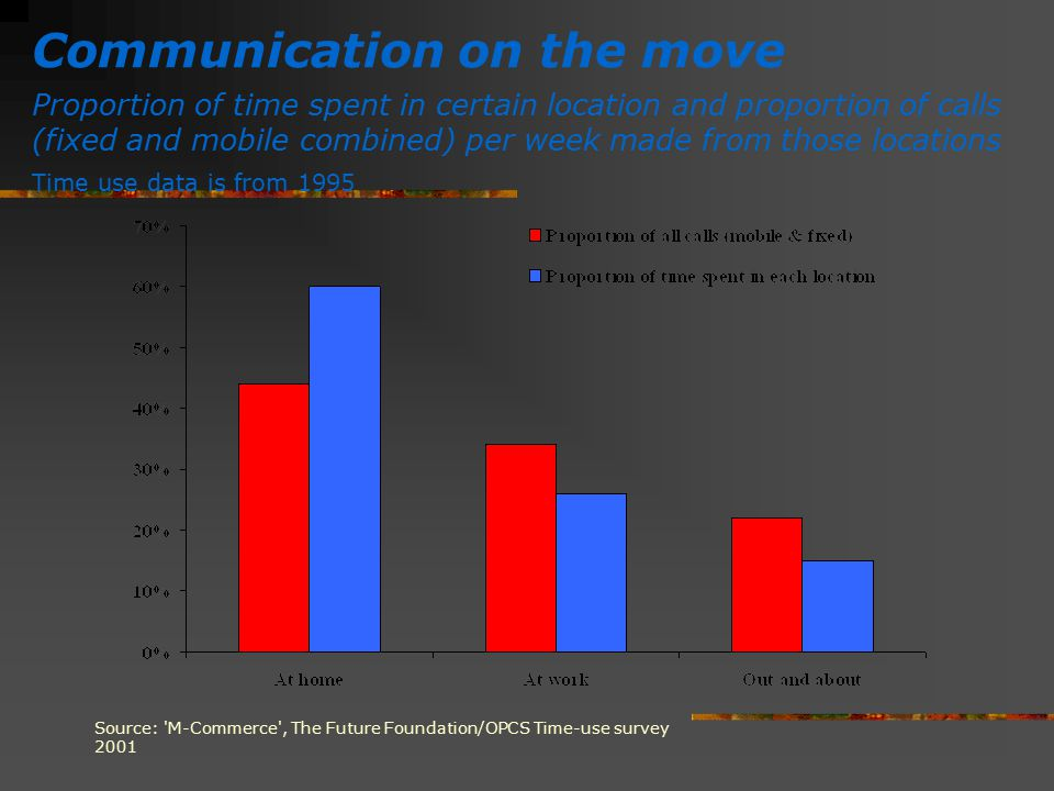 Communication on the move Proportion of time spent in certain location and proportion of calls (fixed and mobile combined) per week made from those lo