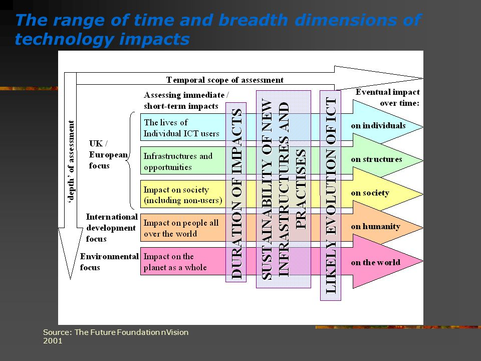 The range of time and breadth dimensions of technology impacts Source: The Future Foundation nVision 2001