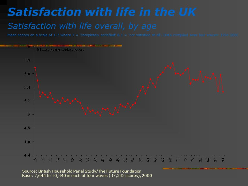 Satisfaction with life in the UK Satisfaction with life overall, by age Mean scores on a scale of 1-7 where 7 = 'completely satisfied' & 1 = 'not sati