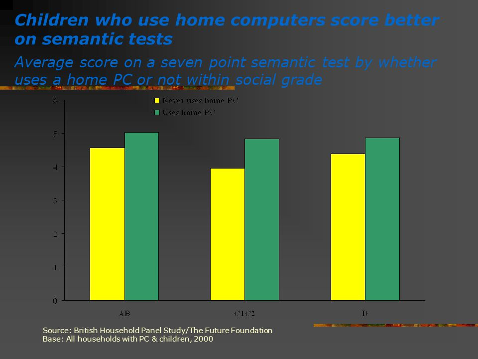 Children who use home computers score better on semantic tests Average score on a seven point semantic test by whether uses a home PC or not within so