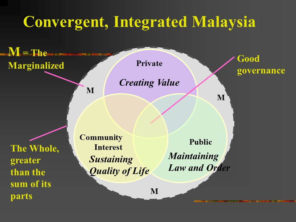Convergent, Integrated Malaysia Private Public Creating Value Maintaining Law and Order M M M M = The Marginalized The Whole, greater than the sum of