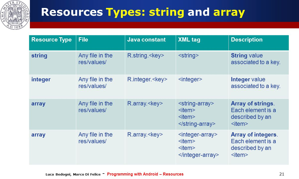 Luca Bedogni, Marco Di Felice - Programming with Android – Resources 21 Resources Types: string and array Resource TypeFileJava constantXML tagDescription stringAny file in the res/values/ R.string.