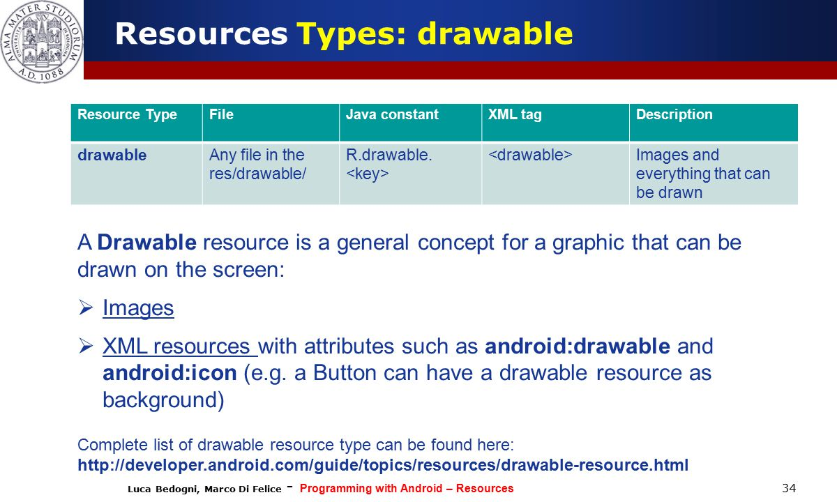 Luca Bedogni, Marco Di Felice - Programming with Android – Resources 34 Resources Types: drawable Resource TypeFileJava constantXML tagDescription drawableAny file in the res/drawable/ R.drawable.