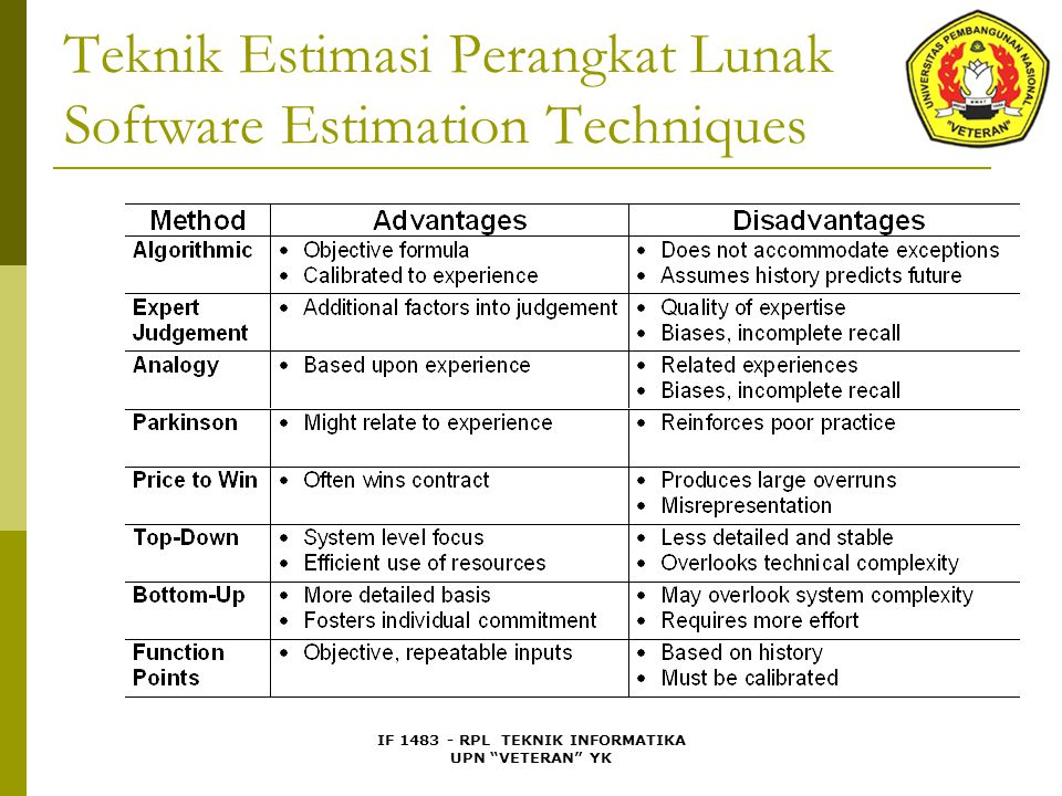 IF 1483 - RPL TEKNIK INFORMATIKA UPN VETERAN YK Teknik Estimasi Perangkat Lunak Software Estimation Techniques