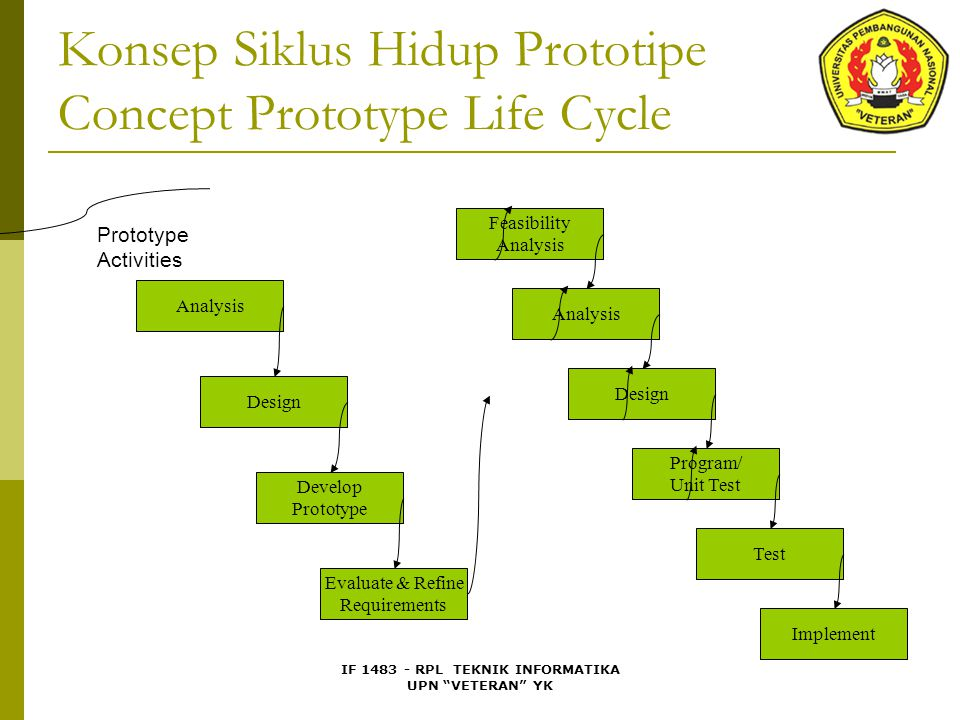 IF 1483 - RPL TEKNIK INFORMATIKA UPN VETERAN YK Konsep Siklus Hidup Prototipe Concept Prototype Life Cycle Analysis Design Develop Prototype Evaluate & Refine Requirements Feasibility Analysis Design Program/ Unit Test Test Implement Prototype Activities