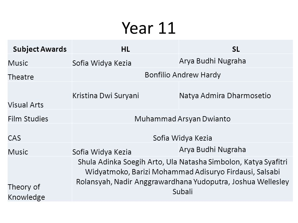 Year 11 Subject AwardsHLSL MusicSofia Widya Kezia Arya Budhi Nugraha Theatre Bonfilio Andrew Hardy Visual Arts Kristina Dwi SuryaniNatya Admira Dharmo