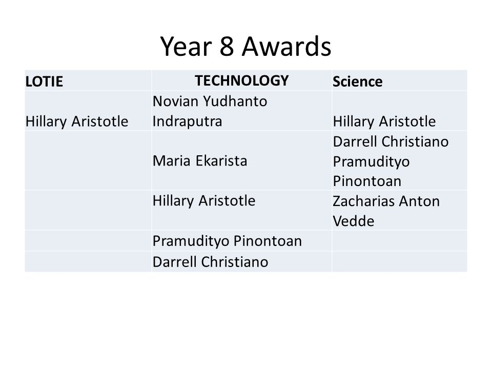 Year 8 Awards LOTIE TECHNOLOGY Science Hillary Aristotle Novian Yudhanto Indraputra Hillary Aristotle Maria Ekarista Darrell Christiano Pramudityo Pinontoan Hillary Aristotle Zacharias Anton Vedde Pramudityo Pinontoan Darrell Christiano