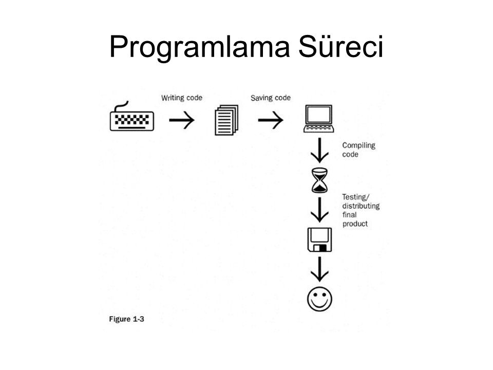 STAIR problem çözme süreci State the problem (Problemi tanımlayın) Identify the tools available for solving the problem (Problemi çözmek için mevcut araçları belirleyin) Write an algorithm (Bir algoritma yazın) Implement the solution (Çözümü gerçekleştirin) Refine the solution (Çözümü sadeleştirin) –Testing the solution, fixing bugs, and making enhancements