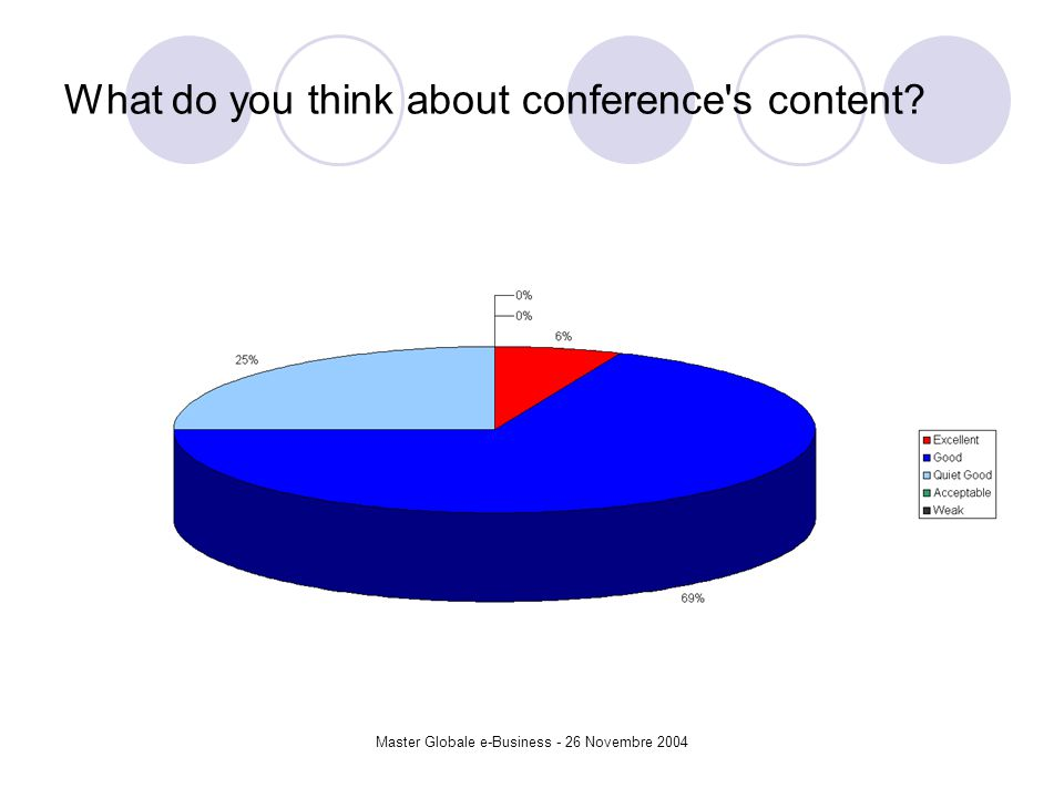 Master Globale e-Business - 26 Novembre 2004 What do you think about conference s content