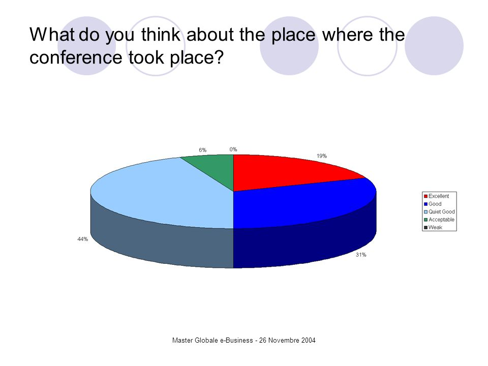 Master Globale e-Business - 26 Novembre 2004 What do you think about the place where the conference took place