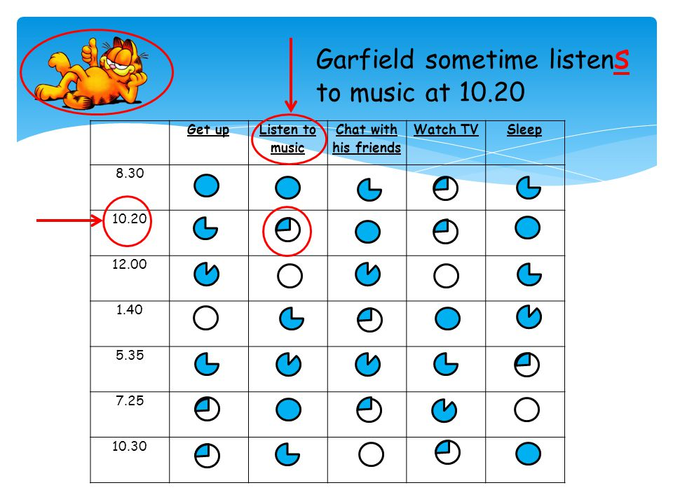 Get up Listen to music Chat with his friends Watch TVSleep 8.30 10.20 12.00 1.40 5.35 7.25 10.30 Garfield always get s up at 8.30