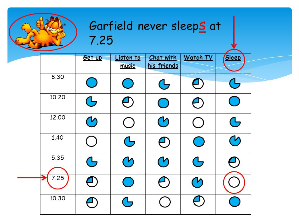 Get up Listen to music Chat with his friends Watch TVSleep 8.30 10.20 12.00 1.40 5.35 7.25 10.30 Garfield sometime listen s to music at 10.20