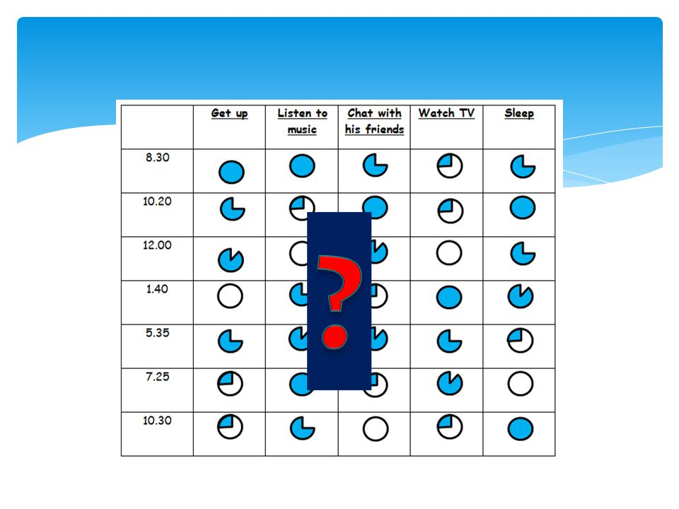 Now, what about you