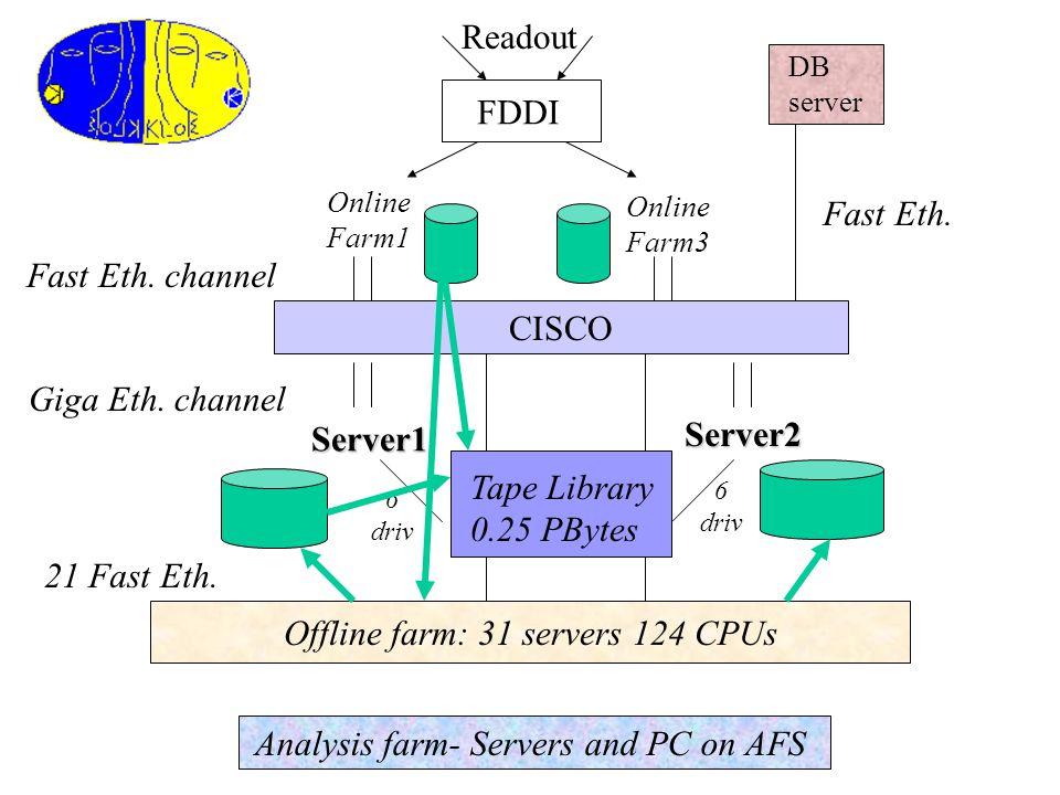 Readout FDDI Online Farm1 Online Farm3 DB server CISCO Fast Eth.