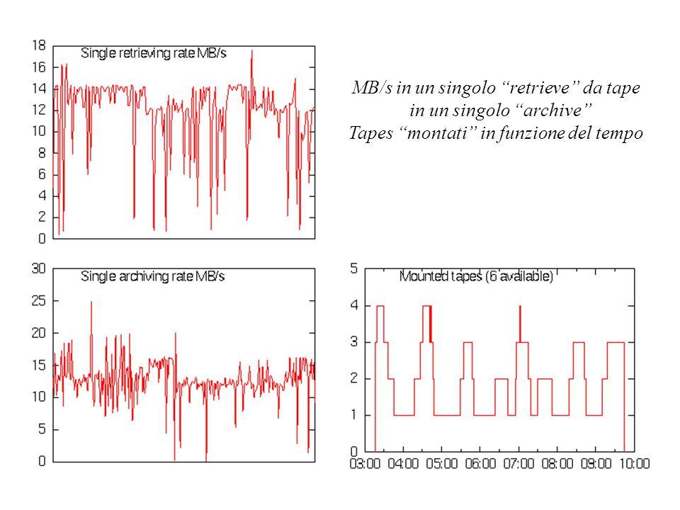 MB/s in un singolo retrieve da tape in un singolo archive Tapes montati in funzione del tempo