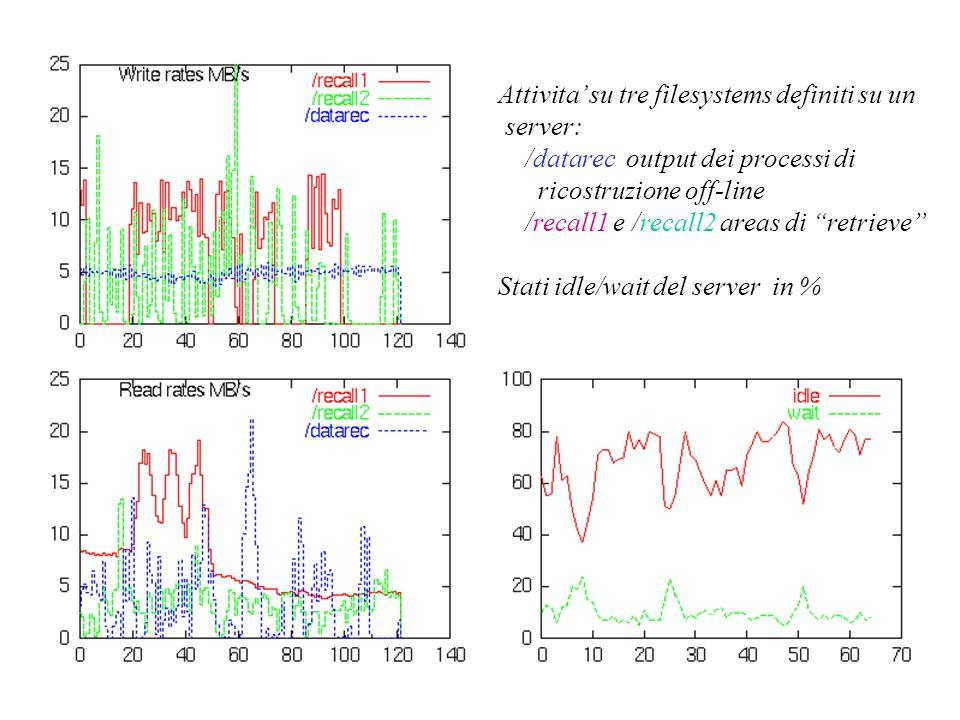 Attivita' su tre filesystems definiti su un server: /datarec output dei processi di ricostruzione off-line /recall1 e /recall2 areas di retrieve Stati idle/wait del server in %