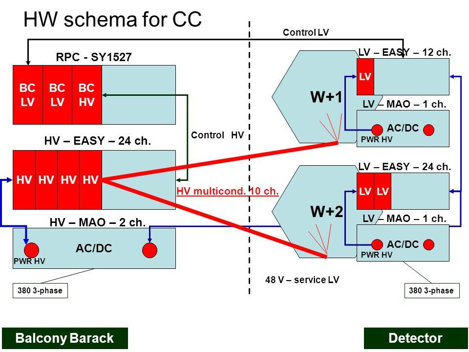HW schema for CC BC LV BC LV BC HV RPC - SY1527 HV – EASY – 24 ch.