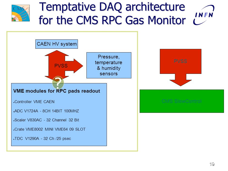 19 Temptative DAQ architecture for the CMS RPC Gas Monitor Pressure, temperature & humidity sensors VME modules for RPC pads readout ● Controller VME CAEN ● ADC V1724A - 8CH 14BIT 100MHZ ● Scaler V830AC - 32 Channel 32 Bit ● Crate VME8002 MINI VME64 09 SLOT ● TDC V1290A - 32 Ch /25 psec CAEN HV system PVSS CMS SlowControl