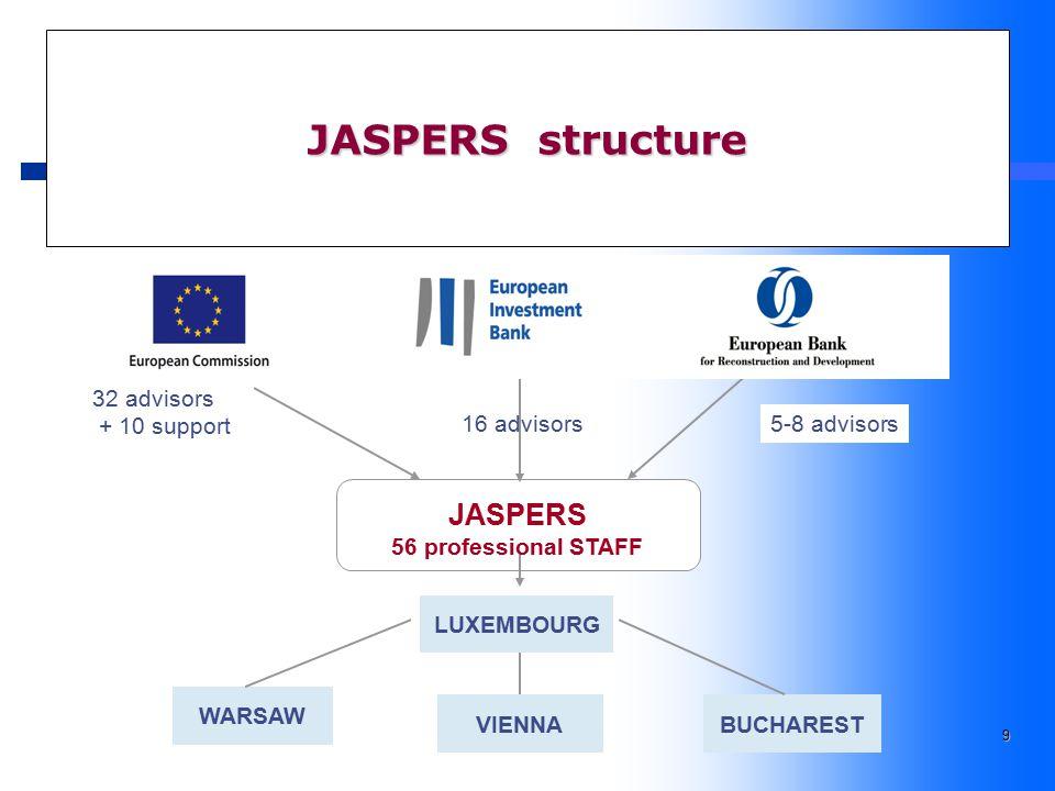 9 JASPERS structure 32 advisors + 10 support 16 advisors 5-8 advisors LUXEMBOURG WARSAW VIENNABUCHAREST JASPERS 56 professional STAFF