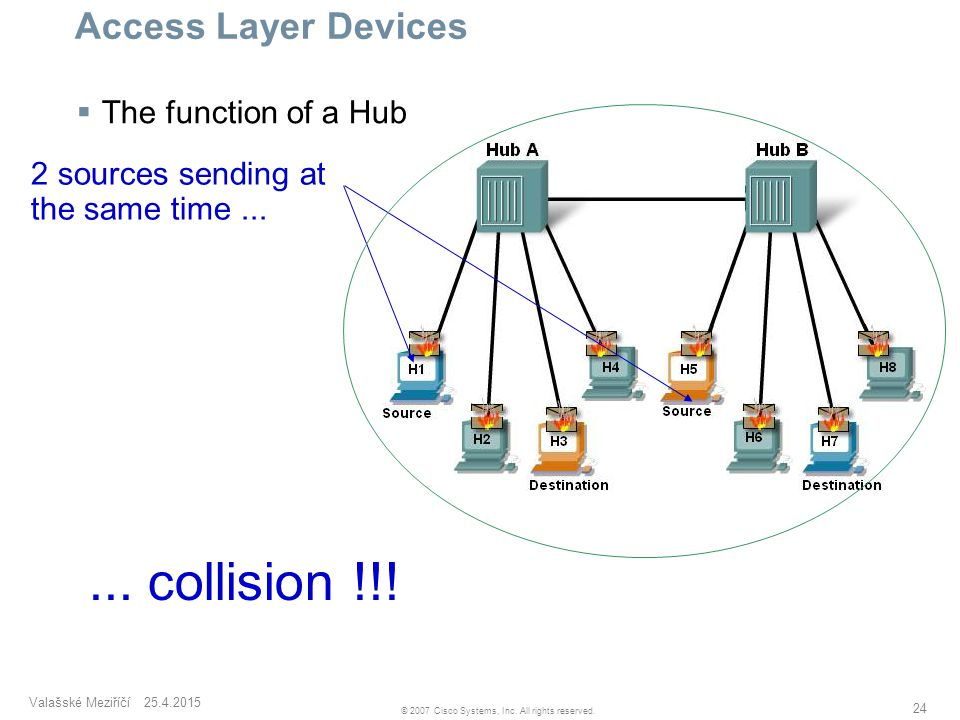 Valašské Meziříčí 25.4.2015 24 © 2007 Cisco Systems, Inc. All rights reserved. Access Layer Devices  The function of a Hub 2 sources sending at the s