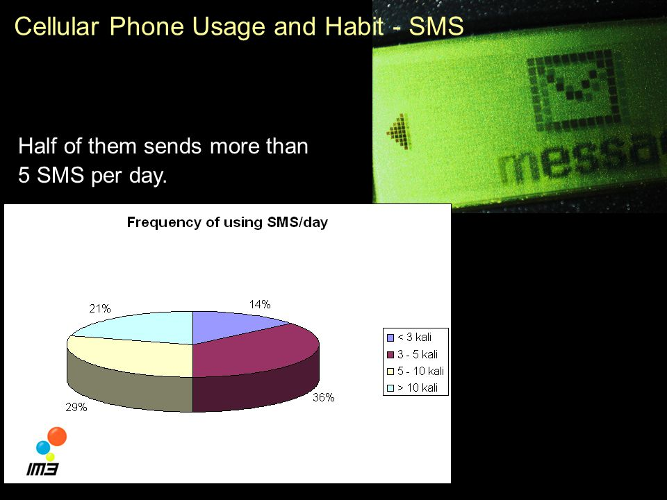 42 Cellular Phone Usage and Habit - SMS The basic form of mobile internet is very popular.