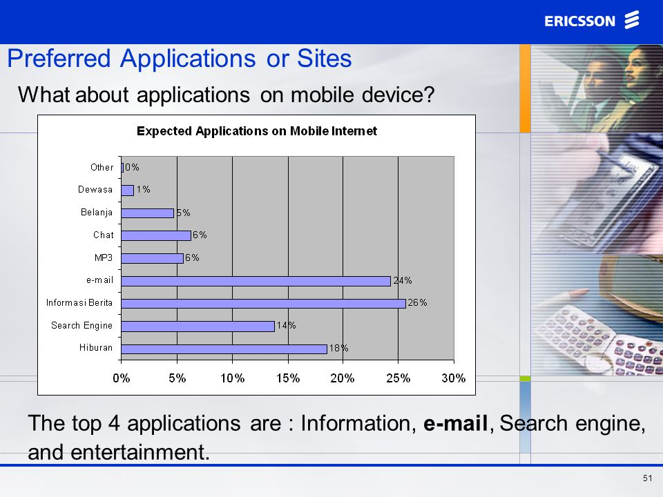 50 Preferred Applications or Sites - Messaging Again, messaging (e-mails) plays a significant role.