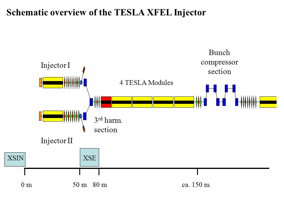 Schematic overview of the TESLA XFEL Injector Injector I Bunch compressor section Injector II 3 rd harm.