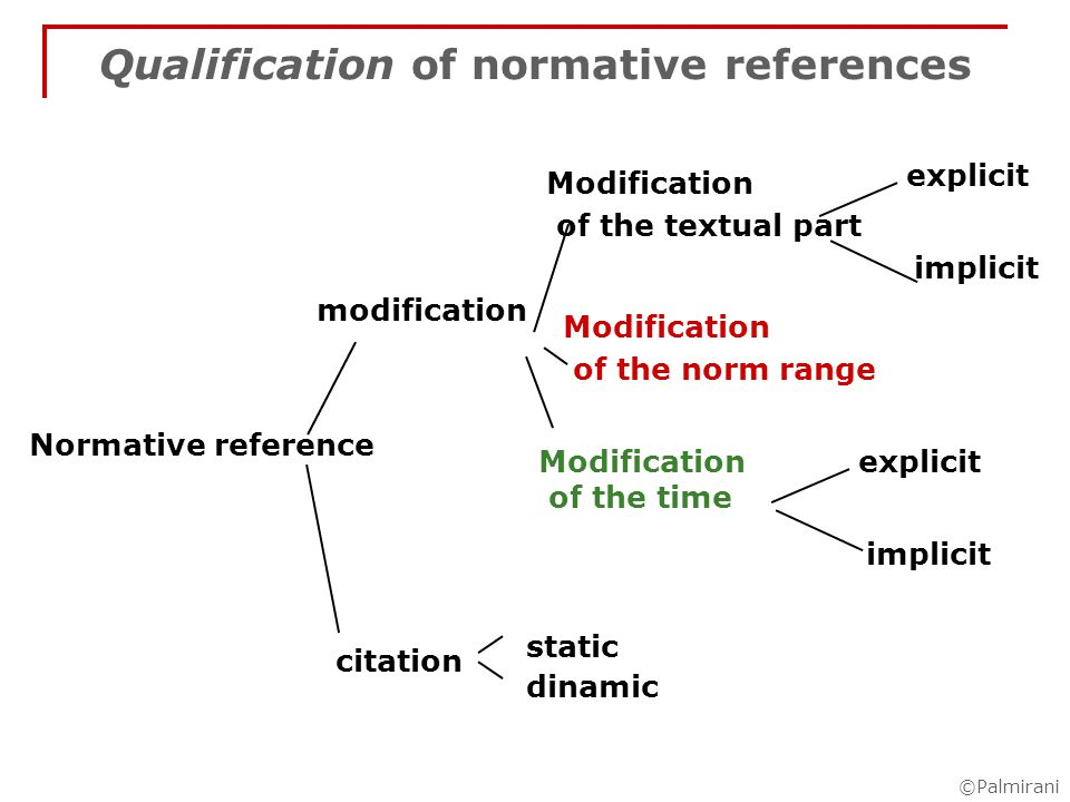 ©Palmirani Qualification of normative references modification citation Modification of the textual part explicit implicit static dinamic Modification of the norm range Modification of the time explicit implicit Normative reference