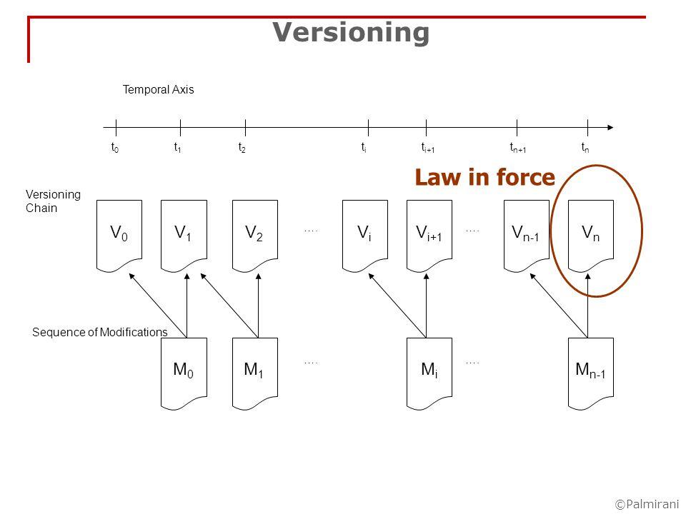 ©Palmirani Versioning Chain Temporal Axis t0t0 tntn titi t i+1 t n+1 t1t1 t2t2 ….