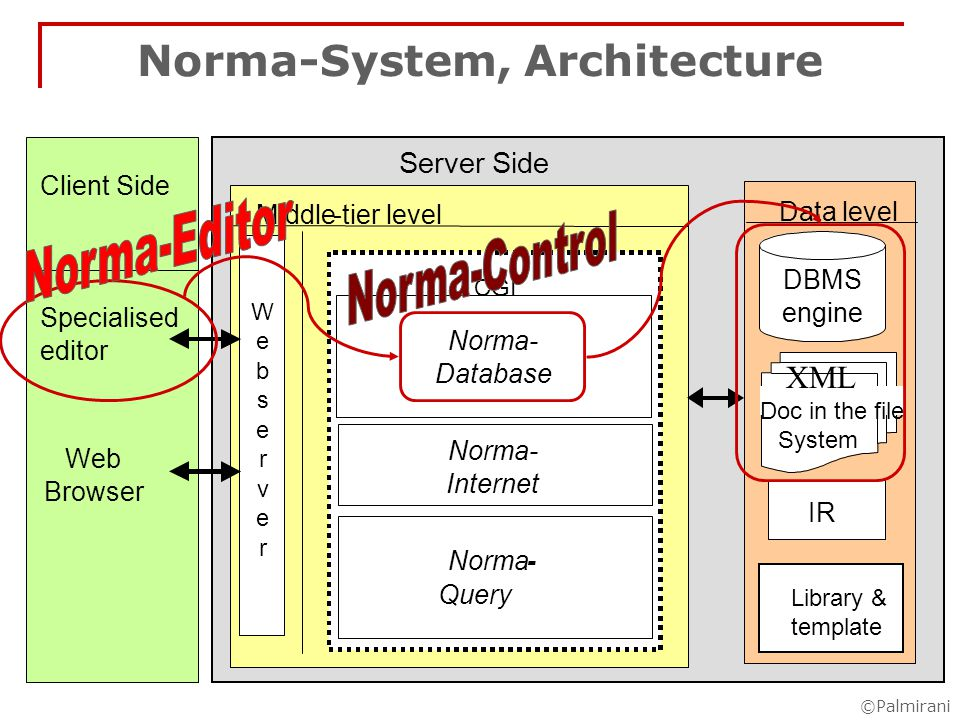 ©Palmirani Norma-Editor Principles usable and easy – Microsoft Word XP+VB.net produce XML in transparent way automatize as much as possible compatible with correctness otherwise provide manual tools mark-up pre-existing text and new text - not legal drafting maintain all the versions of the document in the time in separate files – versioning consolidate automatically only explicit modifications for the implicit modifications permits annotation to the text respect the basic rule of the theory of law server and database independent