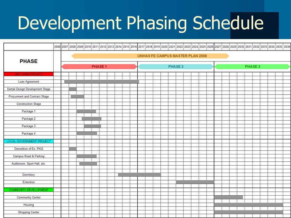 Development Phasing Schedule