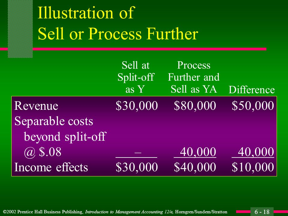 ©2002 Prentice Hall Business Publishing, Introduction to Management Accounting 12/e, Horngren/Sundem/Stratton 6 - 18 Illustration of Sell or Process Further Revenue$30,000$80,000$50,000 Separable costs beyond split-off @ $.08 – 40,000 40,000 Income effects$30,000$40,000$10,000 Sell at Split-off as Y Process Further and Sell as YA Difference
