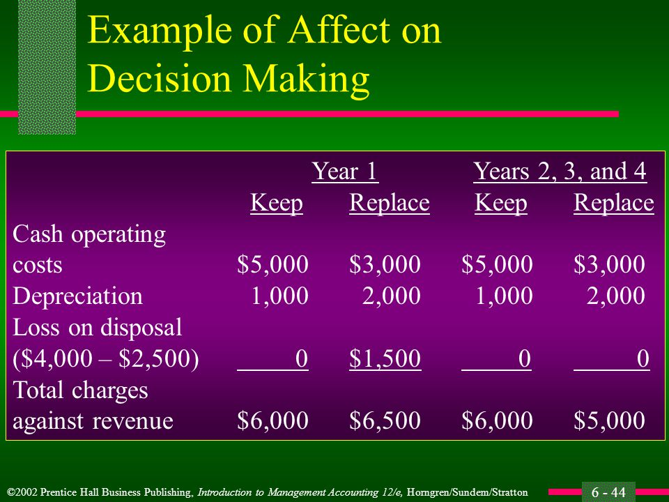 ©2002 Prentice Hall Business Publishing, Introduction to Management Accounting 12/e, Horngren/Sundem/Stratton 6 - 44 Example of Affect on Decision Making Year 1 Years 2, 3, and 4 KeepReplace KeepReplace Cash operating costs$5,000$3,000$5,000$3,000 Depreciation 1,000 2,000 1,000 2,000 Loss on disposal ($4,000 – $2,500) 0$1,500 0 0 Total charges against revenue$6,000$6,500$6,000$5,000