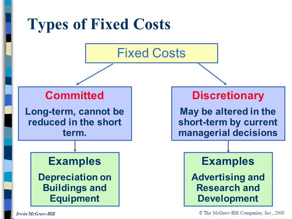 © The McGraw-Hill Companies, Inc., 2000 Irwin/McGraw-Hill Types of Fixed Costs Fixed Costs Discretionary May be altered in the short-term by current managerial decisions Committed Long-term, cannot be reduced in the short term.