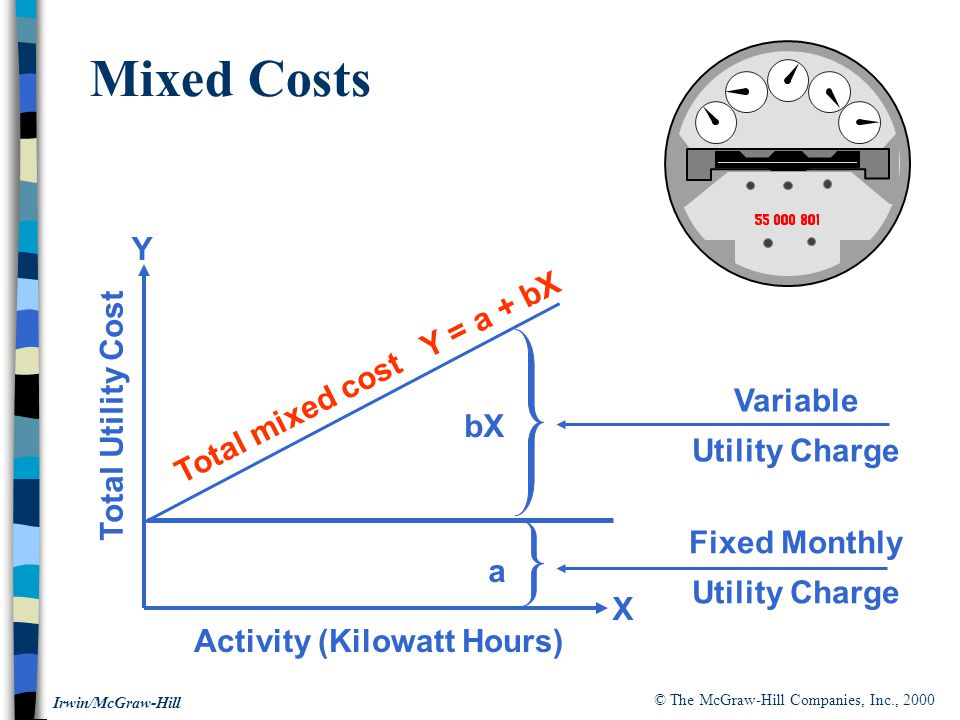 © The McGraw-Hill Companies, Inc., 2000 Irwin/McGraw-Hill Fixed Monthly Utility Charge Variable Utility Charge Activity (Kilowatt Hours) Total Utility Cost Total mixed cost Y = a + bX Mixed Costs bX a X Y