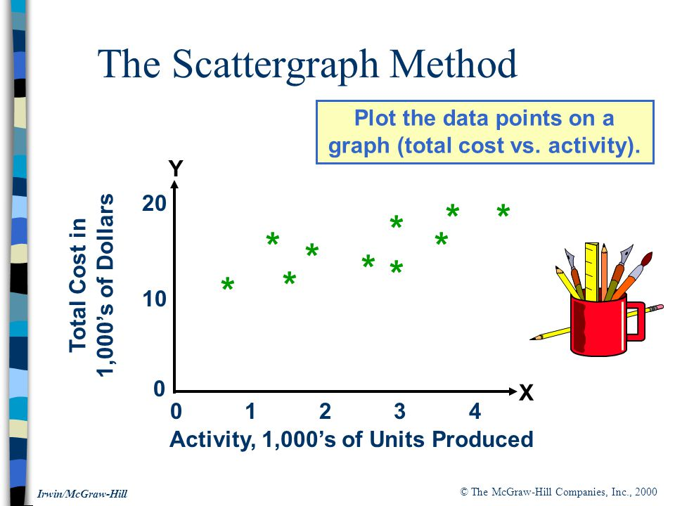 © The McGraw-Hill Companies, Inc., 2000 Irwin/McGraw-Hill The Scattergraph Method Plot the data points on a graph (total cost vs.