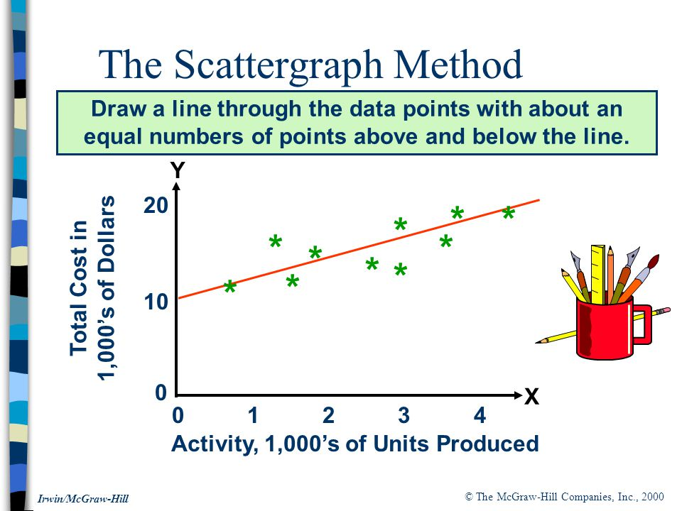 © The McGraw-Hill Companies, Inc., 2000 Irwin/McGraw-Hill The Scattergraph Method Draw a line through the data points with about an equal numbers of points above and below the line.
