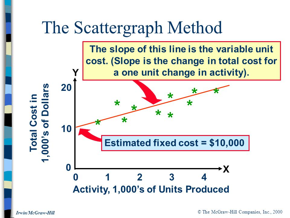 © The McGraw-Hill Companies, Inc., 2000 Irwin/McGraw-Hill The Scattergraph Method Estimated fixed cost = $10,000 0 1 2 3 4 * Total Cost in 1,000's of Dollars 10 20 0 * * * * * * * * * Activity, 1,000's of Units Produced X Y The slope of this line is the variable unit cost.