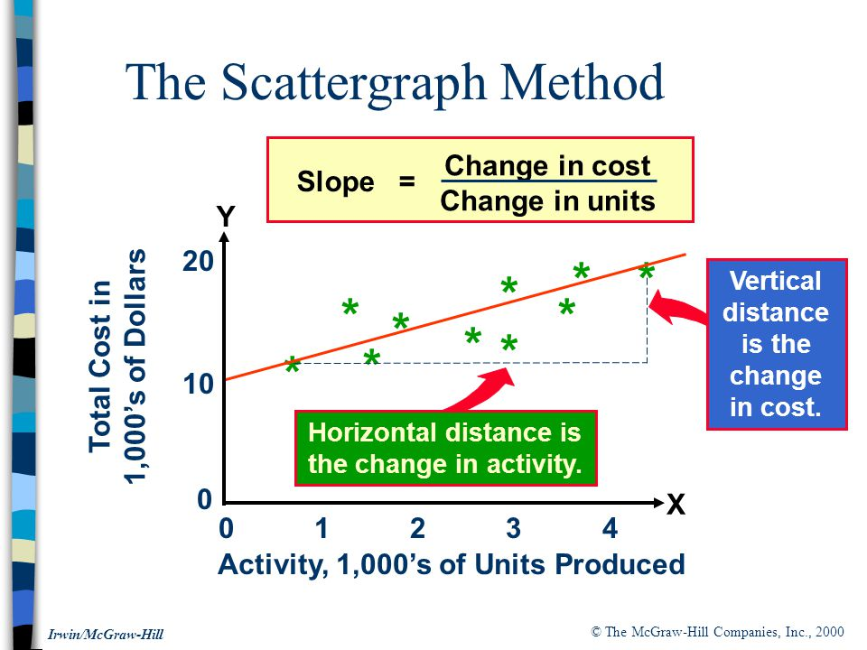 © The McGraw-Hill Companies, Inc., 2000 Irwin/McGraw-Hill The Scattergraph Method Slope = Change in cost Change in units Horizontal distance is the change in activity.