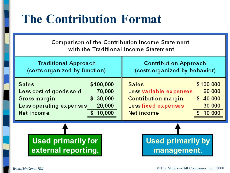 © The McGraw-Hill Companies, Inc., 2000 Irwin/McGraw-Hill The Contribution Format Used primarily for external reporting.