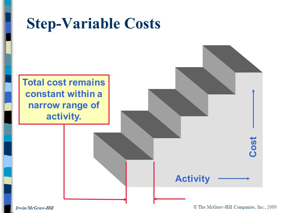 © The McGraw-Hill Companies, Inc., 2000 Irwin/McGraw-Hill Step-Variable Costs Activity Cost Total cost remains constant within a narrow range of activity.
