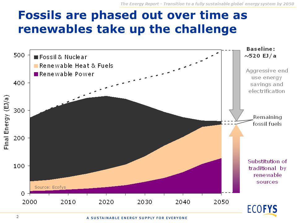 2 Fossils are phased out over time as renewables take up the challenge The Energy Report - Transition to a fully sustainable global energy system by 2050 Source: Ecofys