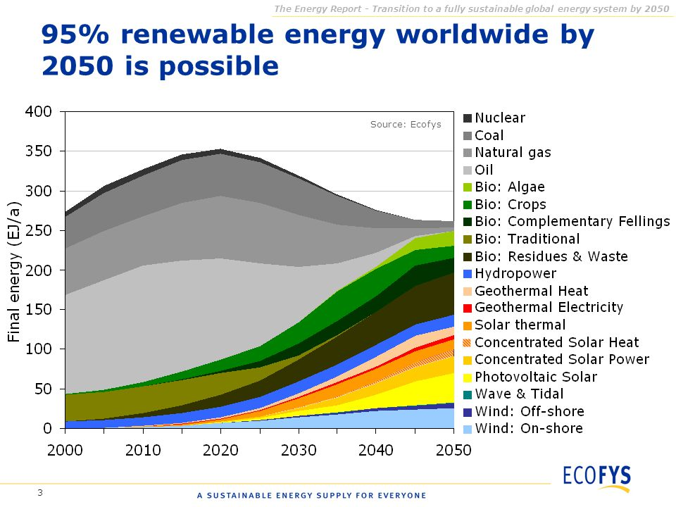 3 95% renewable energy worldwide by 2050 is possible The Energy Report - Transition to a fully sustainable global energy system by 2050 Source: Ecofys