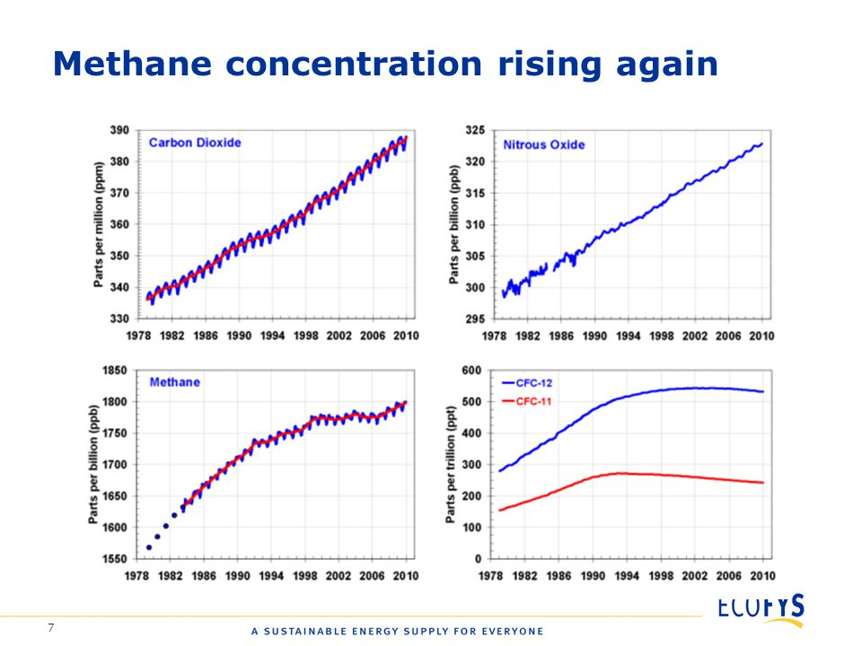 7 Methane concentration rising again