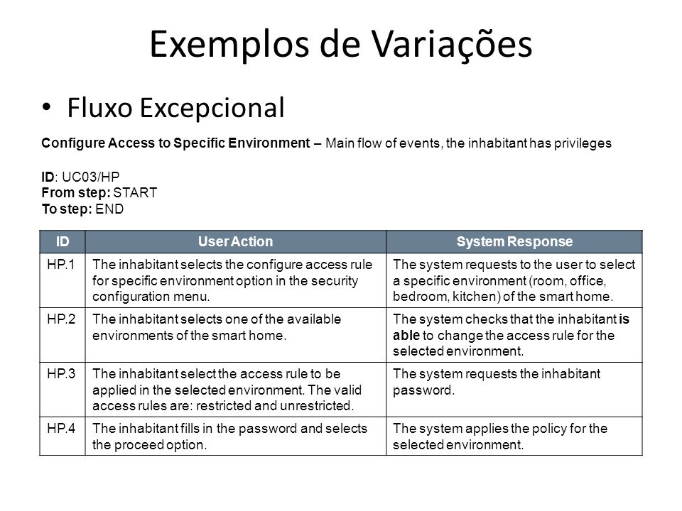 Exemplos de Variações Fluxo Excepcional Description: Exceptional flow, the inhabitant does not have privileges ID: UC03/NP From step: HP.1 To step: END User ActionSystem Response NP.1The inhabitant selects one of the available environments of the smart home.