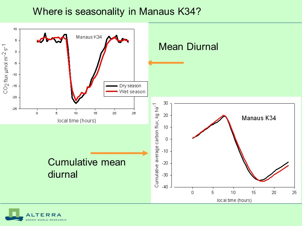 Where is seasonality in Manaus K34 Mean Diurnal Cumulative mean diurnal