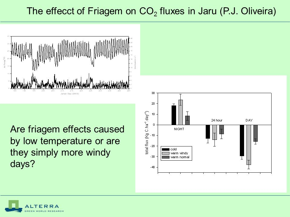 The effecct of Friagem on CO 2 fluxes in Jaru (P.J.