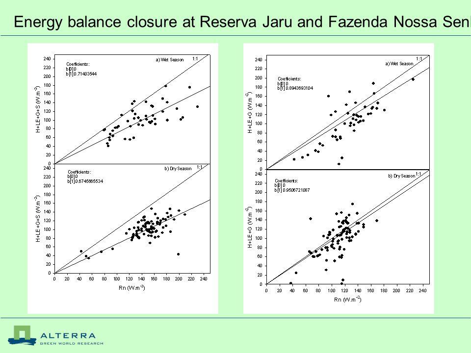 Energy balance closure at Reserva Jaru and Fazenda Nossa Senhora