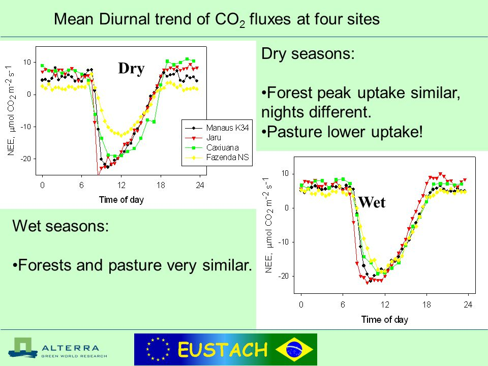 Mean Diurnal trend of CO 2 fluxes at four sites Dry Wet Dry seasons: Forest peak uptake similar, nights different.